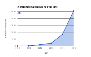 benefit corporation growth