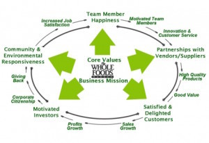 Whole Foods Stakeholder Model