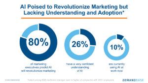 Revolutionize Marketing